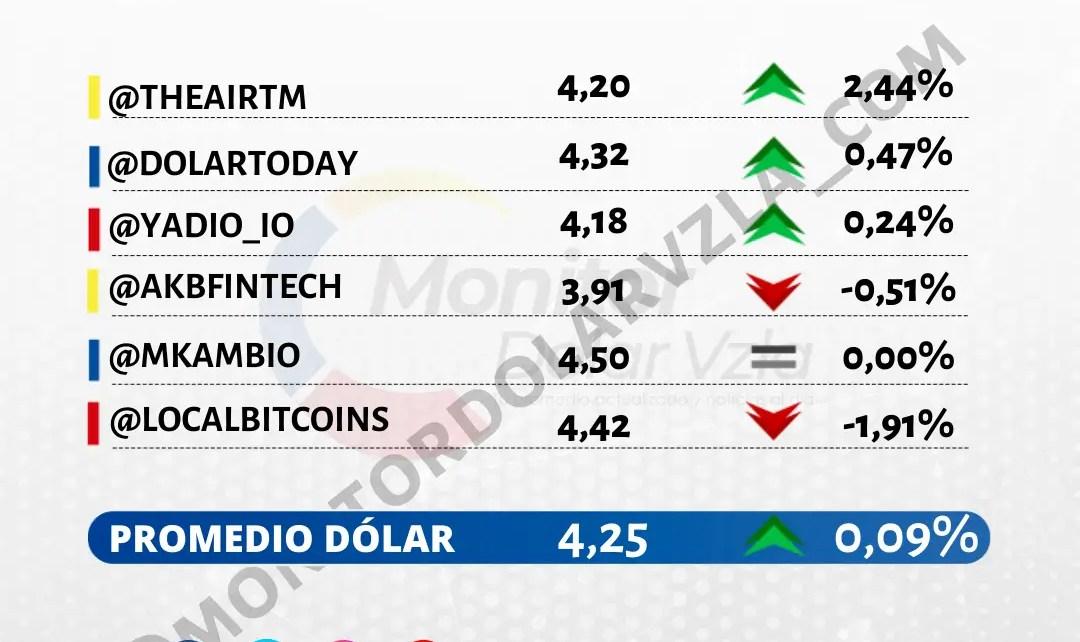 Promedio del dólar 25/10/2021 9 AM