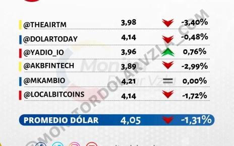 Promedio del dólar 08/10/2021 9 AM