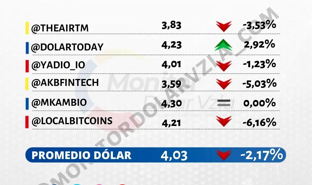 Promedio del dólar 13/10/2021 9 AM