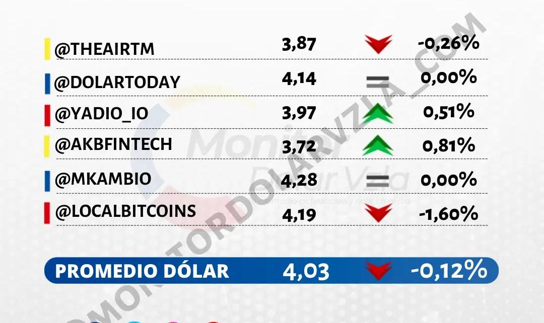 Promedio del dólar 18/10/2021 1 PM