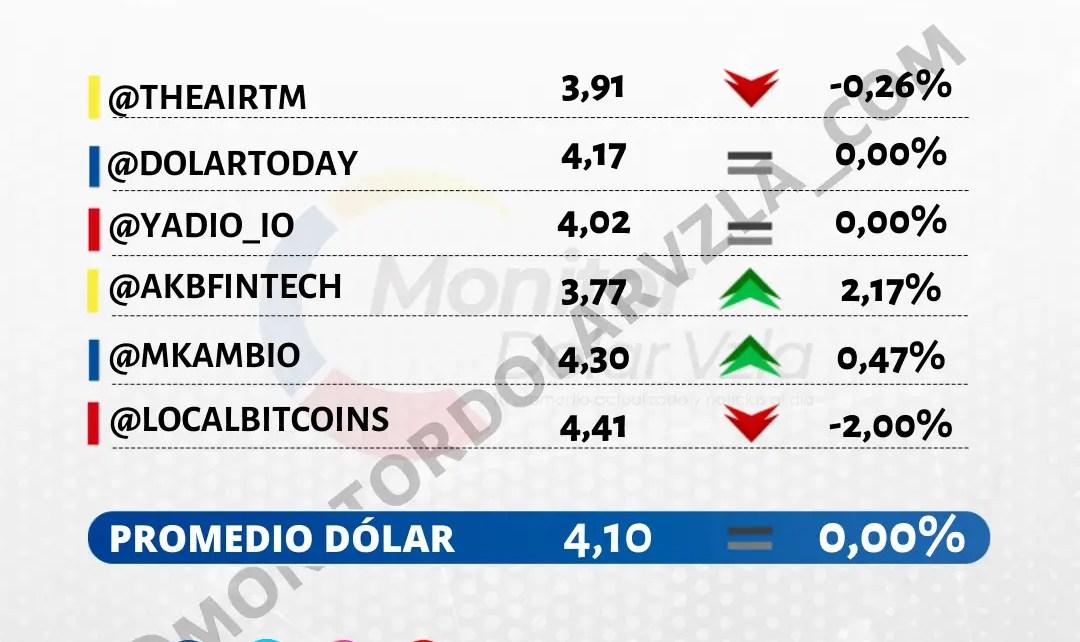 Promedio del dólar 19/10/2021 1 PM