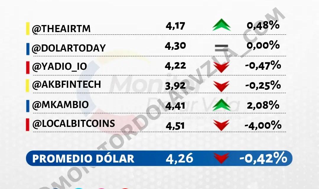 Promedio del dólar 21/10/2021 1 PM