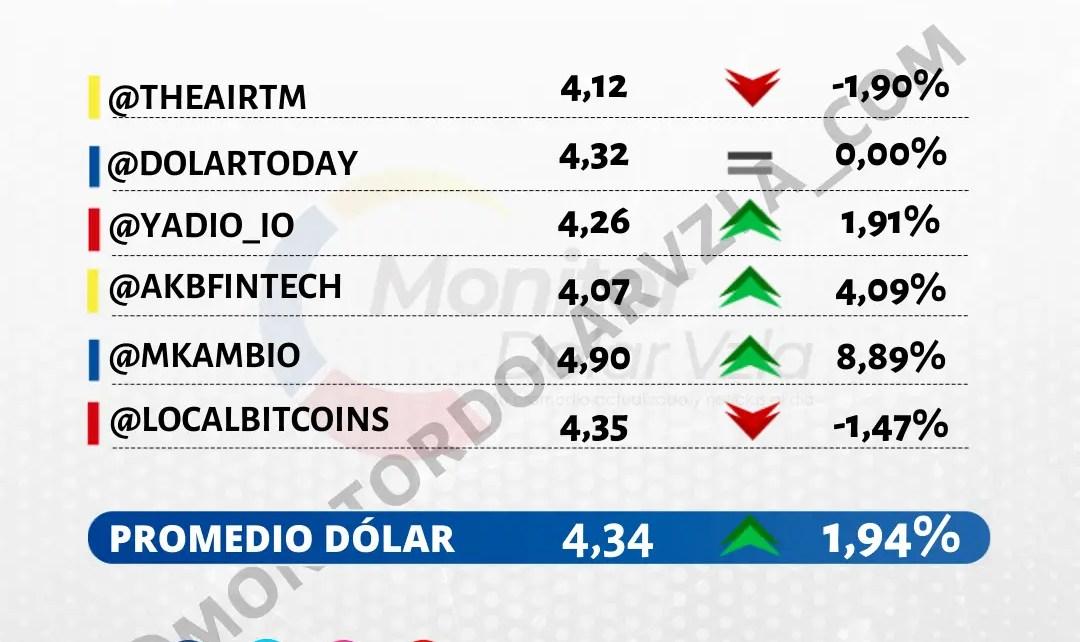Promedio del dólar 25/10/2021 1 PM