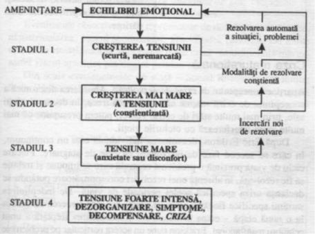 Tabel Caplan (1961) propune un model al crizei (imag.1)