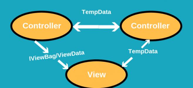 ViewBag vs ViewData vs TempData In ASP.NET MVC