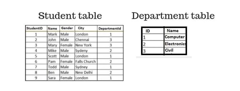 multiple tables in asp.net mvc