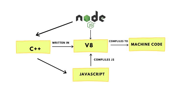 javascript compile code