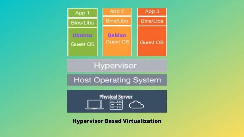 Hypervisor Based Virtualization