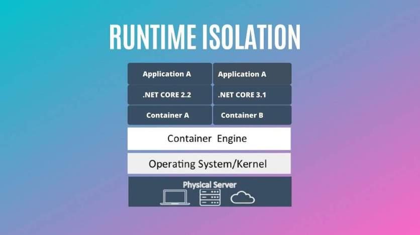 Docker Runtime Isolation
