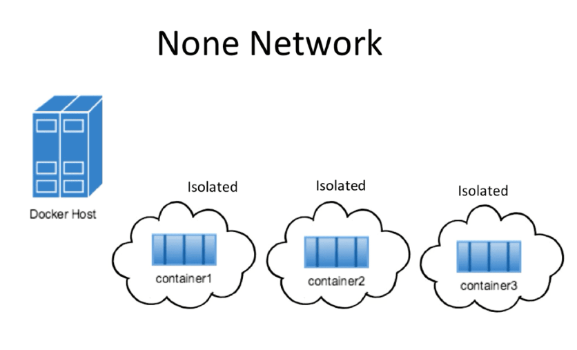 Docker None Network