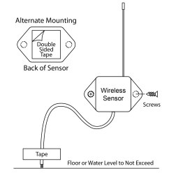 place and mount wireless water detect sensor [ 1510 x 1675 Pixel ]