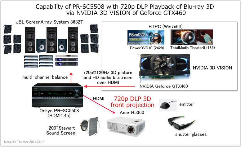Onkyo PR-SC5508のHTPC互換性