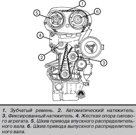 Характеристики бензиновых двигателей Alfa Romeo 159