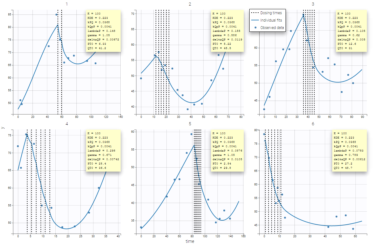 hight resolution of and starts changing according to the model at t 0