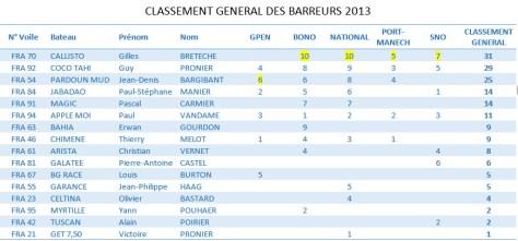 2013 - CLASSEMENT GENERAL BARREURS