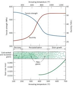 図3.4.1 加工硬化の回復過程 (京都大学_辻先生講義資料_Internet)