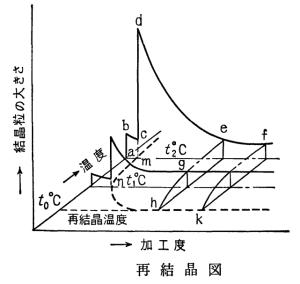 図3.4.5 加工度と再結晶温度 (若い技術者のための機械・金属材料)