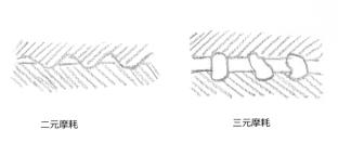 図1.4.4 アブレッシブ摩耗