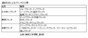 クラッチの分類_連結形式