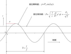 図2.9.1 音圧の実効値と瞬時値