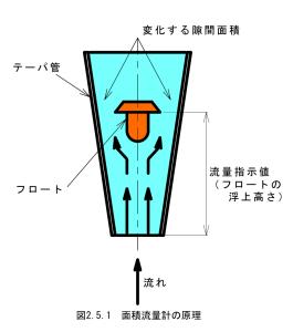 面積流量計の原理