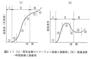 図3.1.1_延性金属のエロージョン過程