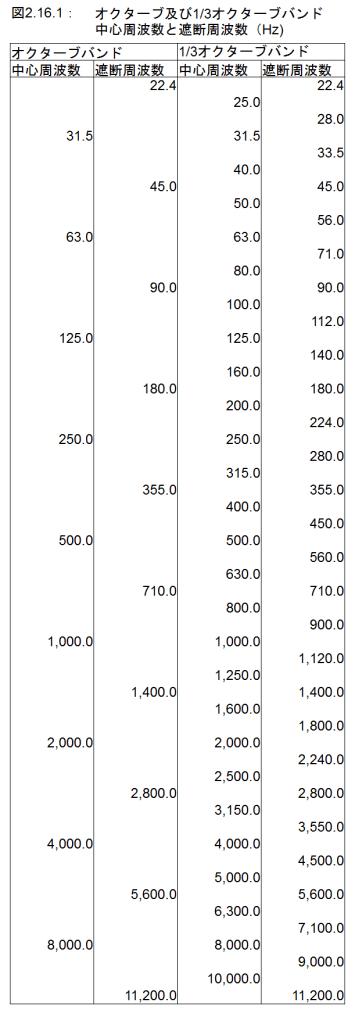 図2.16.1_オクターブバンドと1/3オクターブバンドの中心周波数と遮断周波数