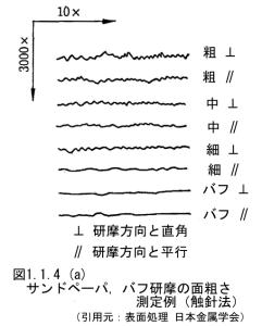 Fig_1_1_4_a_研摩方向による面粗度曲線