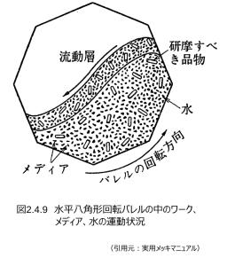 図2.4.9_八角形回転バレル中の運動状況