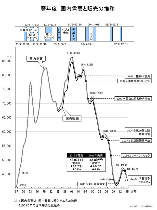 セメントの国内需要の推移_frm セメント協会HP