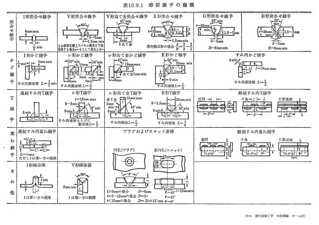 表10.9.1_溶接継手の種類