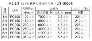 表2.8.3_ねずみ鋳鉄の機械的性質