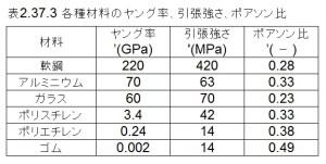 図2.37.3 各種材料のヤング率、引張強さ、ポアソン比