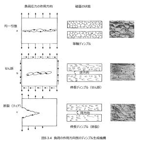 図5.3.4_負荷の作用方向別のディンプル生成機構