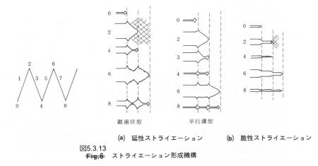 図5.3.13_ストライエーションの形成機構