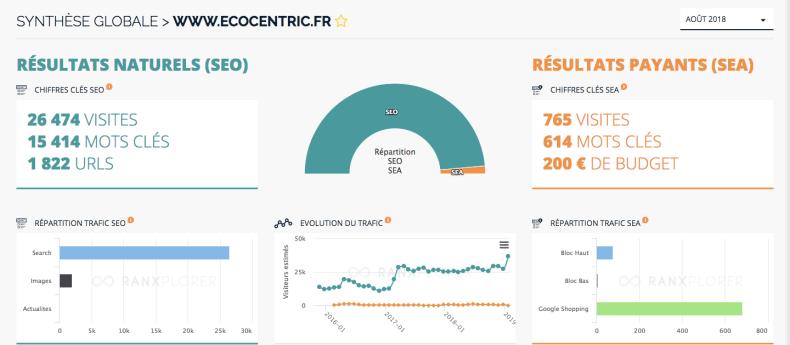 Rédaction SEO pour Ecocentric
