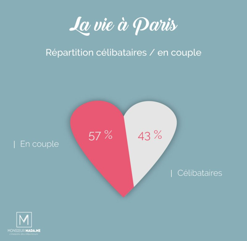 Monsieur Madame La vie à Paris : répartition célibataires / en couple