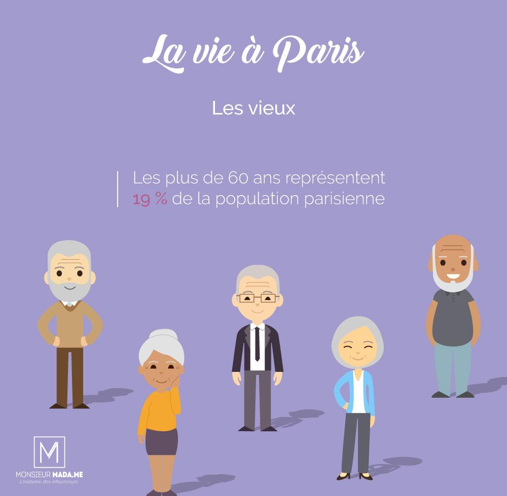 Monsieur Madame La vie à Paris : les vieux