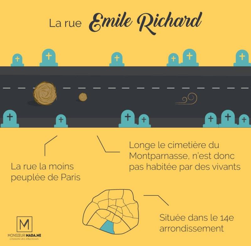 MonsieurMadame infographie : La rue la moins peuplée de Paris