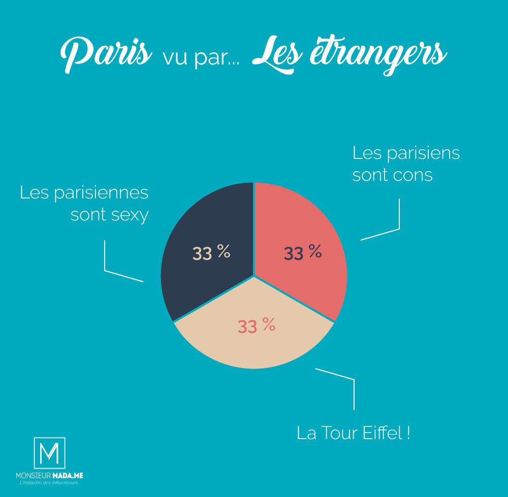 Monsieur Madame : Paris vu par... les étrangers