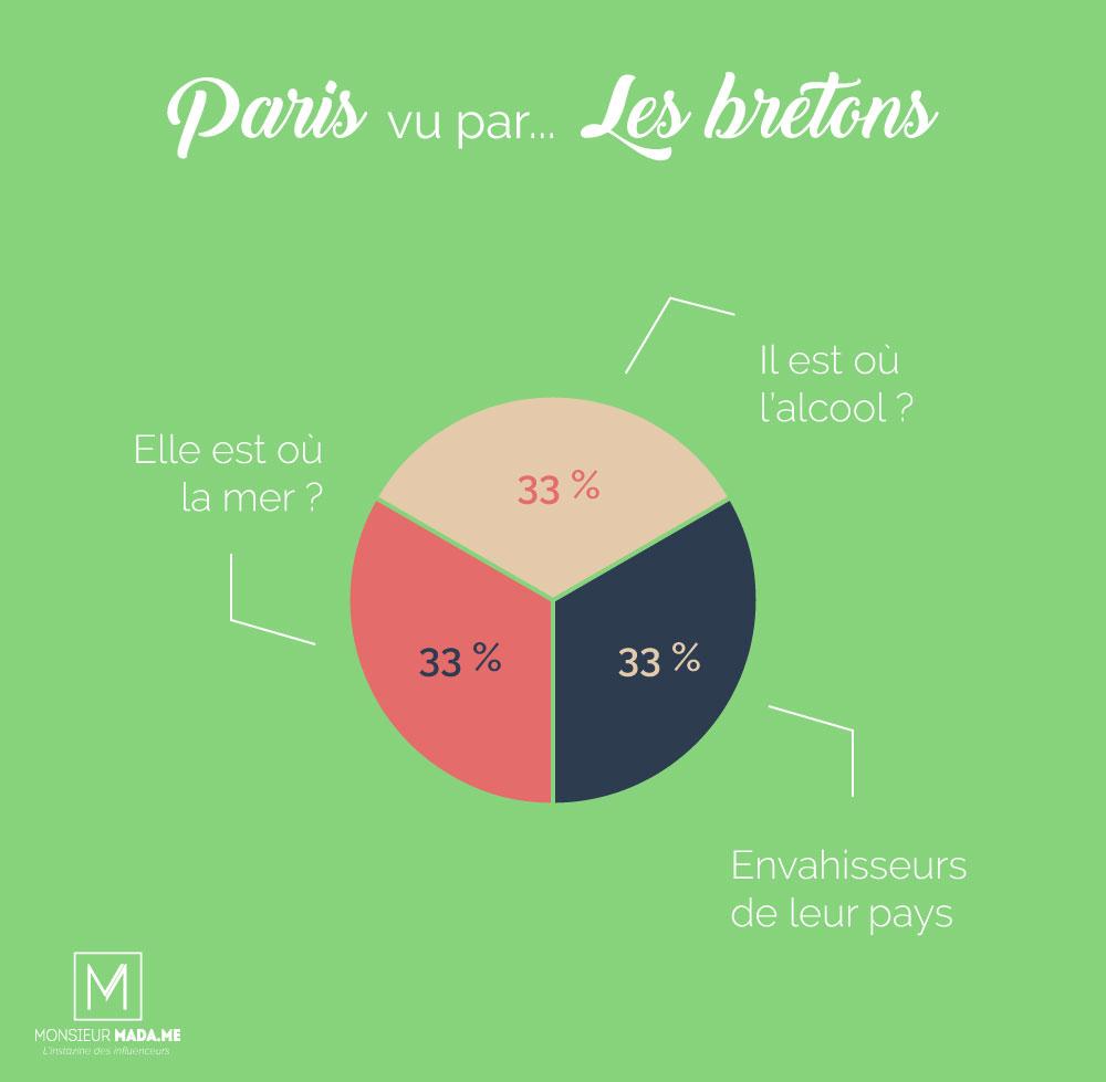 Monsieur Madame : Paris vu par... les bretons