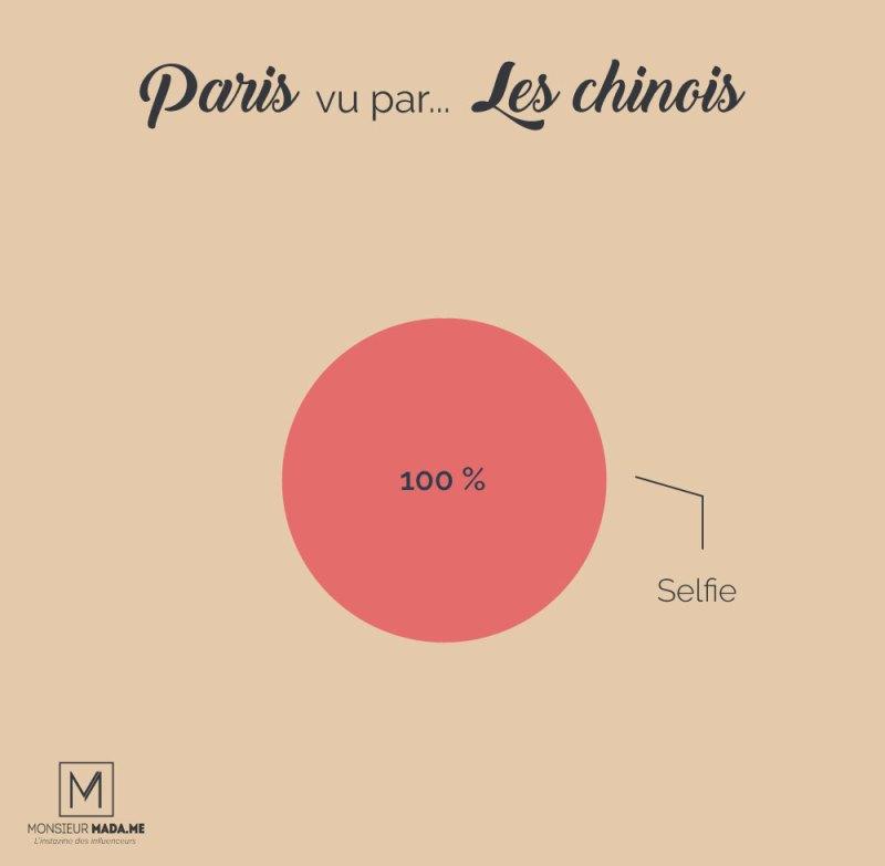 Monsieur Madame : Paris vu par... les chinois