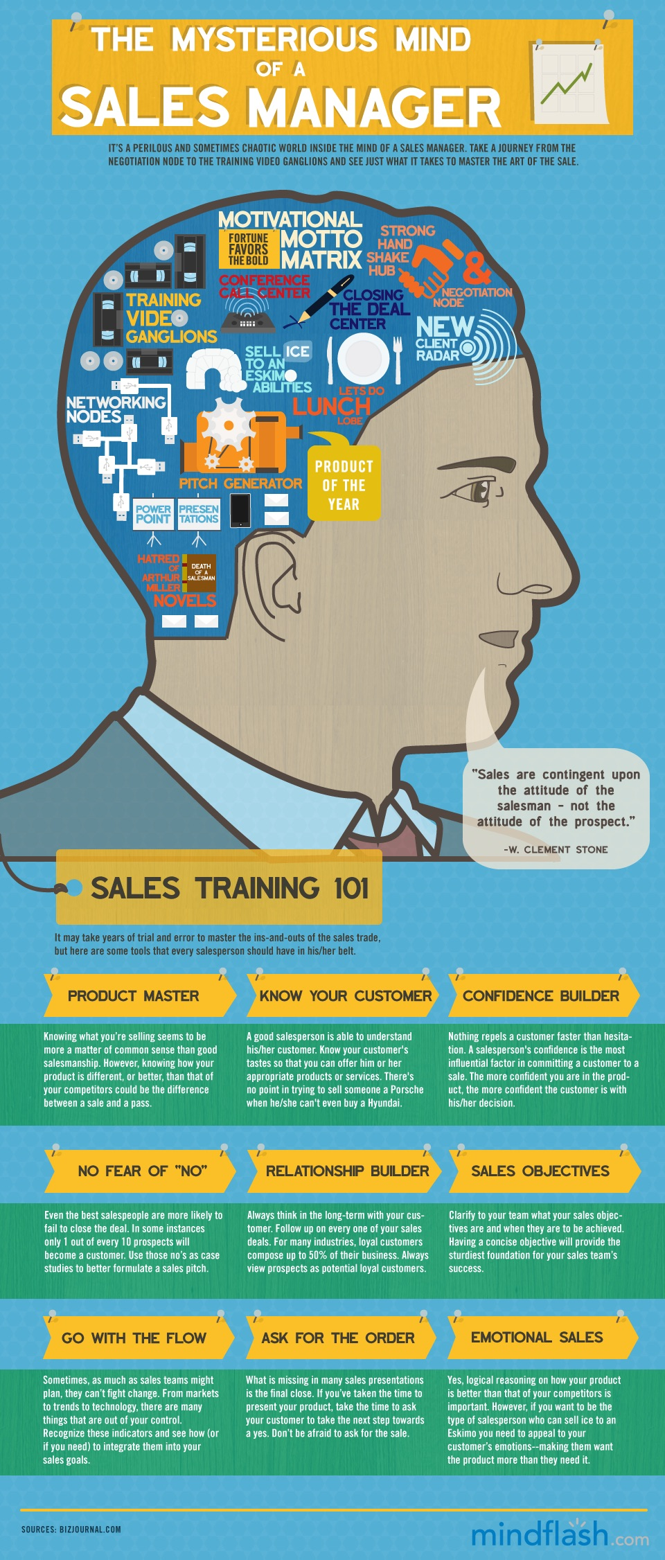 Mysterious Mind of Sales Manager