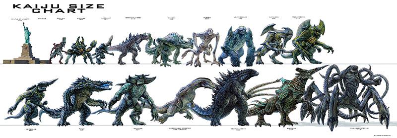 Pacific Rim Kaiju Size Chart