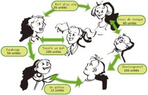 systeme-echange-local