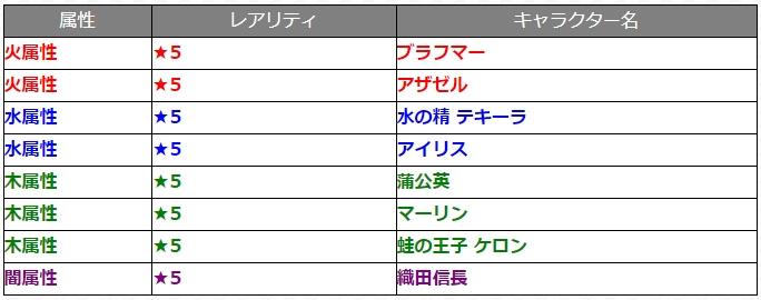 ガチャ『覇者道」対象キャラクター8体