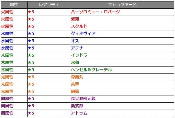 ガチャ『討爆伝』対象キャラクター(15体)