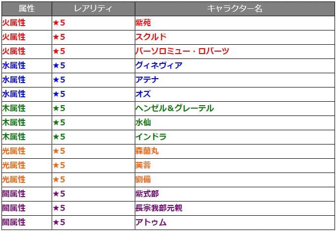 ガチャ『討爆伝』対象キャラクター15体