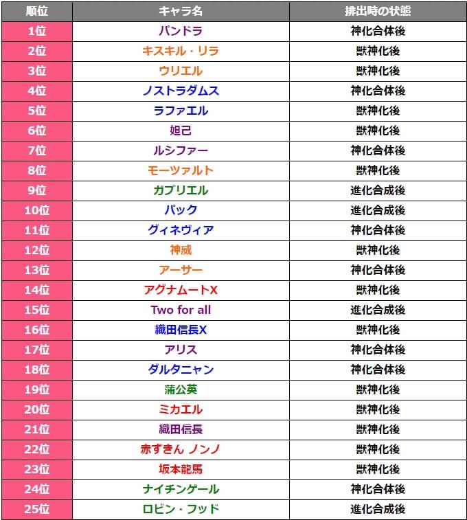 4周年人気投票ガチャ排出キャラクター25体