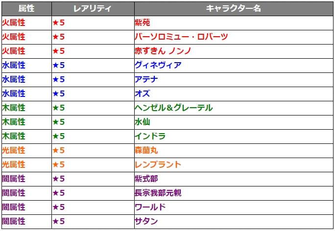 20171104ガチャ『討爆伝』対象キャラクター15体